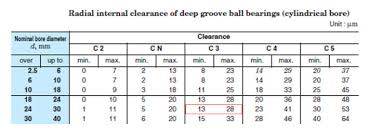 Bearing Clearance Chart Pdf Demystifying Bearing Fit Practices Power Transmission Blog