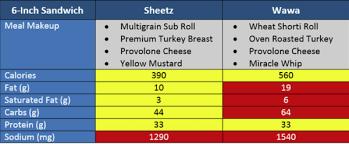 wawa nutrition sheetz nutrition small sandwich