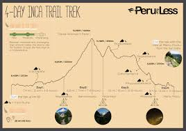 Inca Trail Elevation Chart Detailed Inca Trail Map And Daily Trek Highlights Peru For