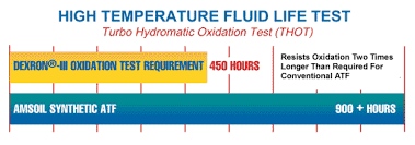 Dexron Vi Compatibility Chart Amsoil Atf Has An Expected Fluid Life Of Three Times