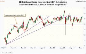 Itb Etf Chart Of Late Itb Not Taking Cue From Builder Sentiment Rather
