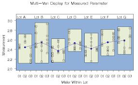Example 32 7 Constructing Multi Vari Charts