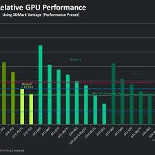 Clean Gfx Card Comparison Chart Amd Graphics Card Chart