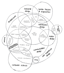 User Experience Venn Diagram Ui And Ux Time And Space News