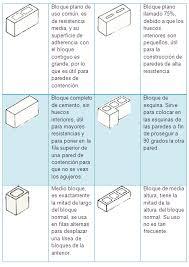 Bloques Tipo AllanBlock Para Muros De Contención  PREFHORVISABloque De Hormigon Medidas