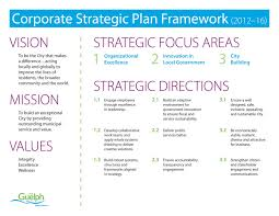 strategic planning frameworks strategic business plan framework