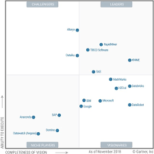 Gartner Chart 2019 Gainers Losers And Trends In Gartner 2019 Magic Quadrant