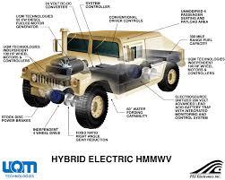 hmmwv battery diagram hmmwv image wiring diagram electric hmmwv schematic on hmmwv battery diagram