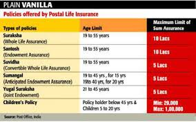 Usps Insurance Chart Secure The Future With Postal Life Insurance Policies The