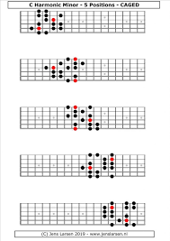 Guitar Scale Finger Chart Harmonic Minor Scale Caged Jens Larsen