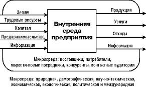 Реферат Внешнеэкономическая среда и ее влияние на  Внешнеэкономическая среда и ее влияние на функционирование предприятия