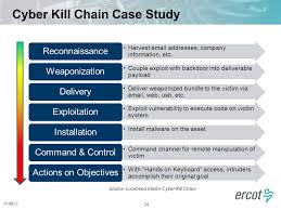 Cyber Kill Chain Cyber Security Anatomy Of A Hack Ppt Video Online Download