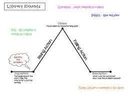 Literary Elements Anchor Chart Literary Elements Anchor Chart By Karina Jones Tpt