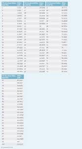Uk Nautical Miles To Miles Nm Uk To Mi Conversion Chart