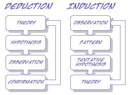 best inductive learning images teaching ideas inductive declare answer first from observation then proceed to prove deductive proceed to prove then answer