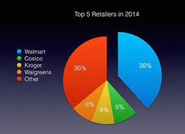 Walmart Pay Grade Chart 2018 Sam Walton Walmart What Is Walmarts Secret To Success