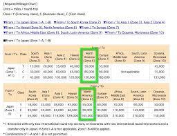 Ana Mileage Chart Ana Mileage Club Reward Flying