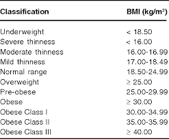 Bmi Categories Table 1 From Pitfalls Of Using Body Mass Index Bmi In