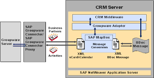 data flow in groupware integration   sap crm  basic configuration    this graphic is explained in the accompanying text