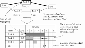 The Quality Toolbook How To Understand The Gantt Chart