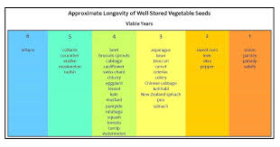 Image Result For Seed Viability Chart Garden Dreams