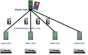 "dst smartcard splitter card sharing smart cardsplitter the smart card splitter smartextendâ""¢ is has been design for using in digital satellite services it work foxt l mu tich ice nov ub telkomvisi n"