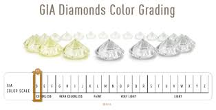 Diamond Grading Chart What You Need To Know About Egl Diamond Grading Reports Ritani