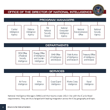Us National Intelligence Overview 2013