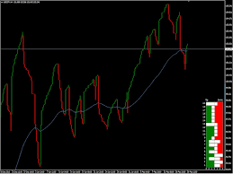 Download The Line Break Chart Mt4 Technical Indicator For