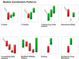 17 Perspicuous Gold Candlestick Chart India