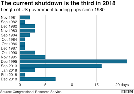 Us Government Departments Chart Us Shutdown Impasse Over Trumps Wall Drags On Bbc News