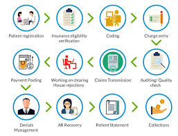 Revenue Cycle Management Flow Chart Medical Coding Services M Squared
