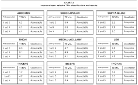 3 Site Skinfold Chart Technical Error Of Measurement In Anthropometry