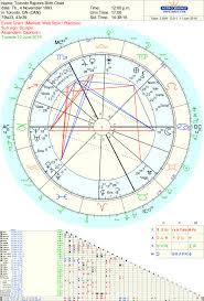 Robert Pattinson Birth Chart Raptors Crystal Ball Nba Tara Greene Tarot Reader