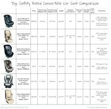 Car Seat Comparison Chart Britax Usa Advocate Clicktight Convertible Car Seat Peterlord