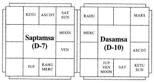 Swami Vivekanandas Horsocope Vedic Astrology Blog