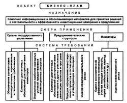 Реферат Бизнес планирование предприятия  Рисунок 1 Блок схема назначения и применения бизнес плана