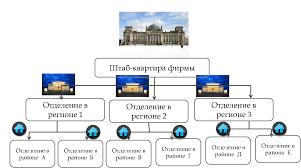 Линейно функциональная структура управления finance management  Рисунок 6 Региональная организационная структура управления