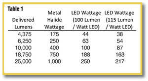 Metal Halide Vs Led Lumens Chart Auto Laundry News Led Four Steps To The Right Light
