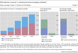 Fx And Derivatives Markets In Emerging Economies And The