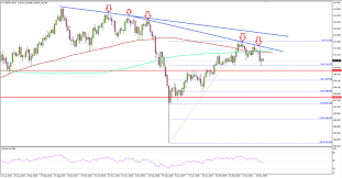 Usd Jpy Could Correct Lower In Medium Term Action Forex
