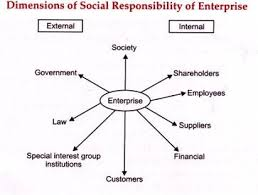 essay on enterprise and society dimensions of social responsibility of enterprises