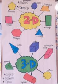 Shapes Chart For Nursery 22 Kindergarten Anchor Charts Youll Want To Recreate
