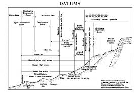 Chart Datum Wikipedia