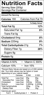 nutrition facts per serving pan roasted brussels sprouts with red cabbage 9 2016