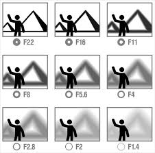 Photography Depth Of Field Chart A Comprehensive Beginners Guide To Aperture Shutter Speed