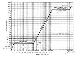 Evaporator Coil Sizing Chart Refrigeration Principles And How A Refrigeration System
