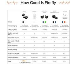 Wireless Earbud Comparison Chart Firefly Wireless Earbuds 16 Hrs Playtime And 60 Charge In