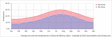 Climate And Average Monthly Weather In Palma De Mallorca