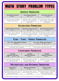 best math problem solving activities and ideas images on math story problem types printable from teacher tipster